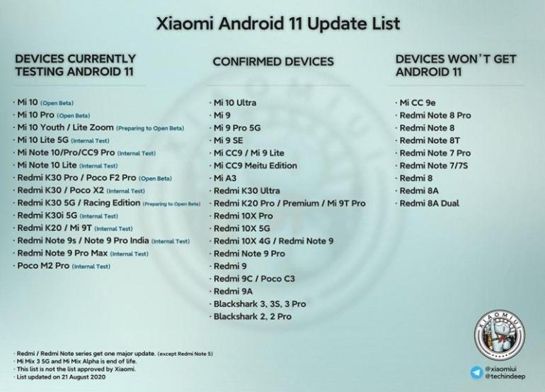 Oficjalna lista urządzeń Xiaomi, które otrzymają Androida 11