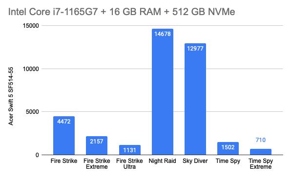 3DMark wyniki Acer Swift 5 z Intel Core i7-1165G7