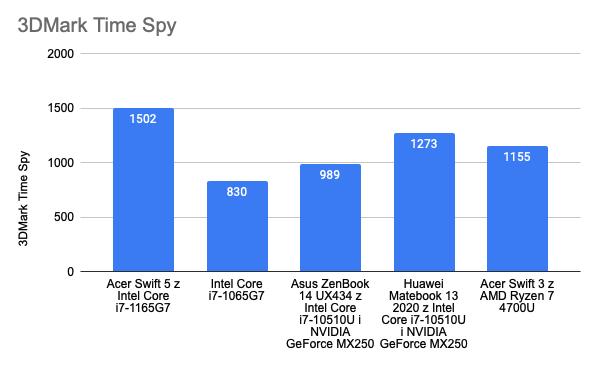 Wyniki w 3DMark Time Spy