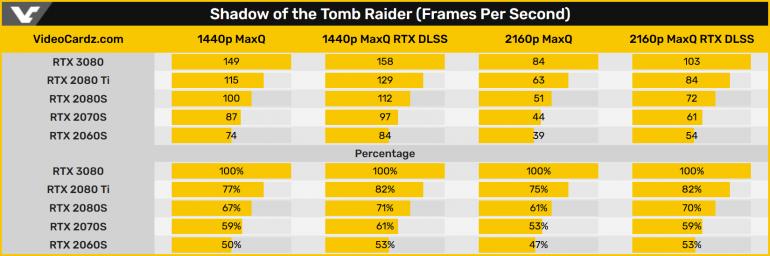 RTX 3080 testy wydajności w Shadow of the Romb Raider