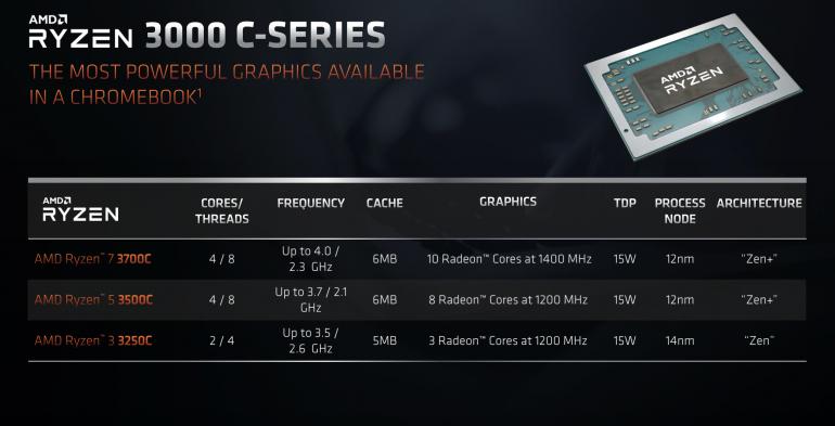 AMD na poważnie zabiera sięza Chromebooki - oto dedykowane układy