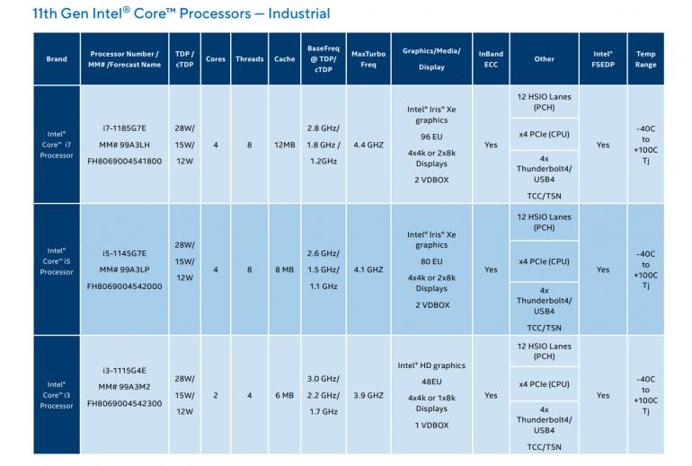 Intel prezentuje nowe procesory Elkhart Lake Atom i zintegrowane układy Tiger Lake