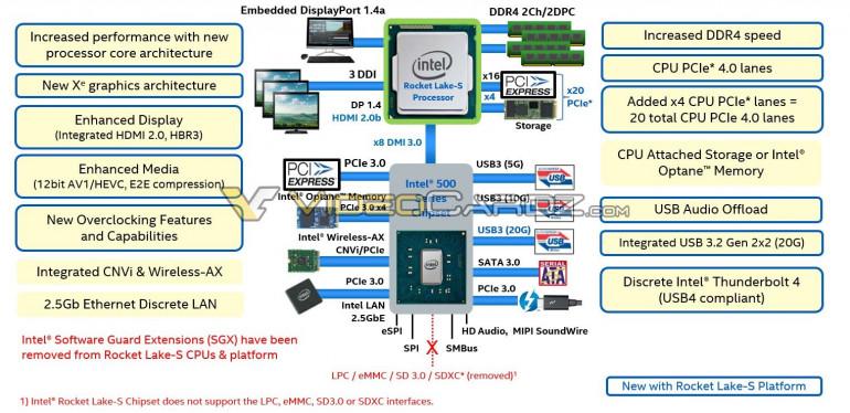 Schemat procesora Rocket Lake S  Źródło: videocardz.com