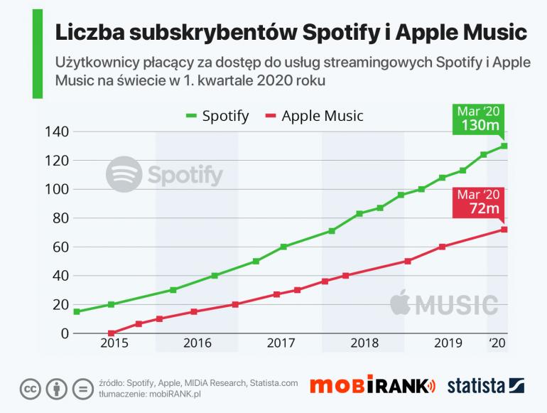 Spotify 2020 vs 2013 w Polsce - co za ewolucja gustów!