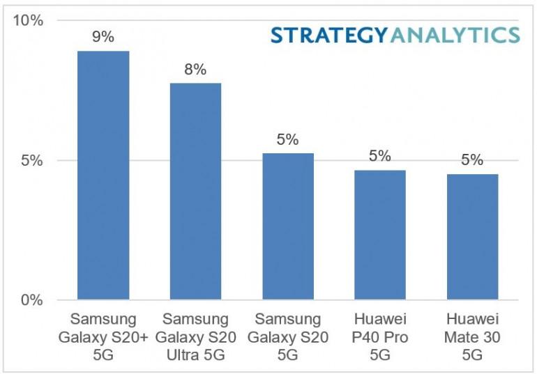 Najlepiej sprzedające się smartfony z 5G w pierwszej połowie 2020 roku