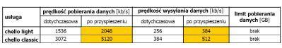 UPC przyspiesza prędkości pobierania/wysyłania danych w usługach chello