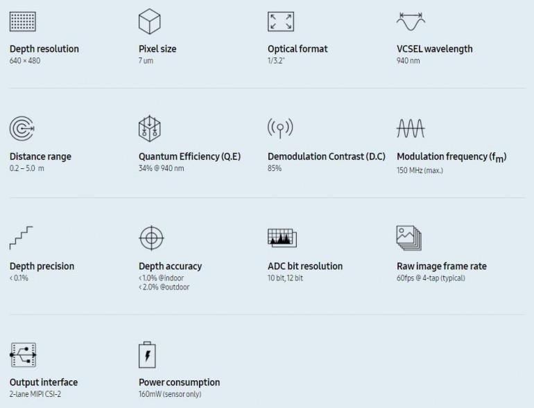Specyfikacja matrycy Samsung ISOCELL Vision 33D