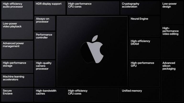 Opis procesora Apple A