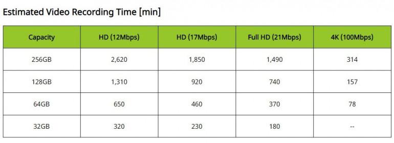 Szacowany czas nagrywania wideo kart pamięci o pojemności od 32 GB do 256 GB