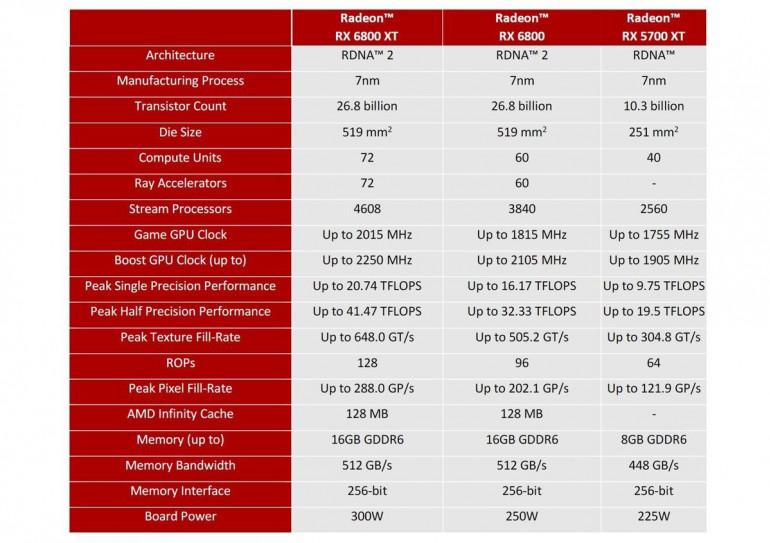RX 6800 vs RX 6800 XT Źródło: PCWorld.com