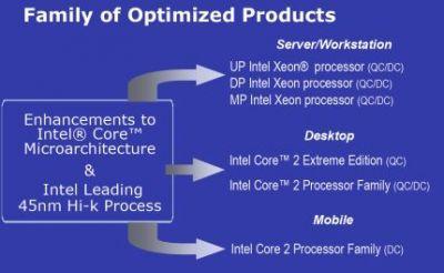 Zmiany w mikroarchitekturze pojawią się we wszystkich segmentach - mobile, desktop i serwer