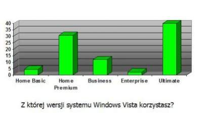 Ultimate jest wśród ankietowanych najpopularniejszą wersją Windows Vista