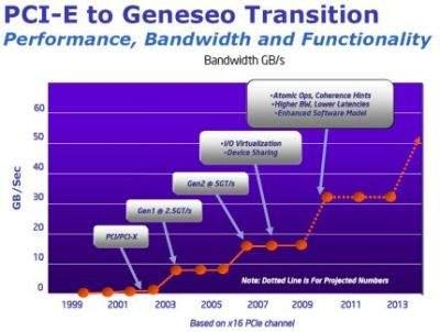 Tak zdaniem Intela będzie przedstawiał się rozwój interfejsu PCI Express.