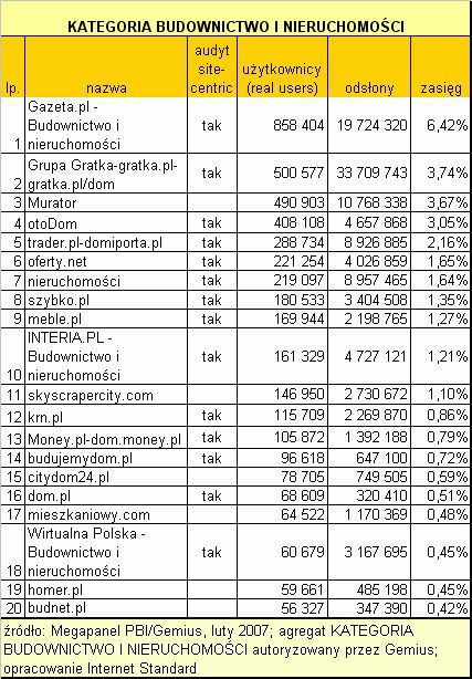Lutowy ranking serwisów tematycznych