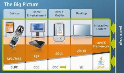 Platforma JavaFX daje możliwość tworzenia usług, aplikacji i treści dla szerokiego spektrum urządzeń. Od komputerów począwszy, poprzez urządzenia mobilne, a kończąc na specjalizowanych urządzeniach z obsługą platformy Java