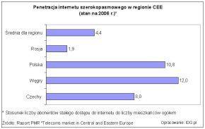 Penetracja internetu szerokopasmowego w regionie CEE