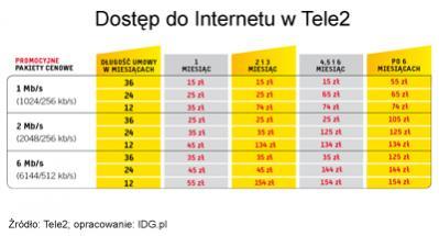 Promocyjne opłaty miesięczne za dostęp do Sieci w Tele2