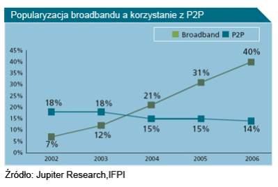 Popularyzacja łącz szerokopasmowych a korzystanie z P2P