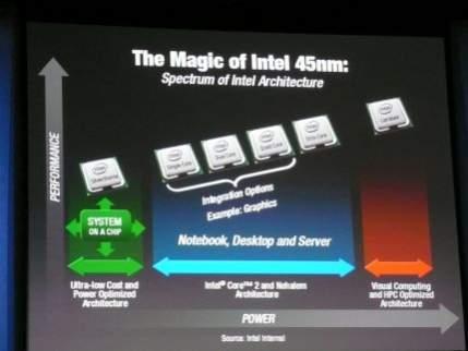 Ścieżka rozwoju procesorów Intela
