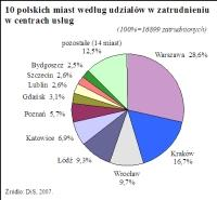 Miejsca powstawania centrów usług w Polsce