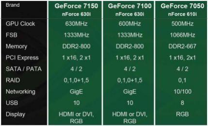 Rodzina nowych chipsetów NVIDII i ich podstawowa specyfikacja