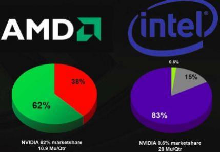 Udział NVIDII w rynku chipsetów dla platform AMD i Intel