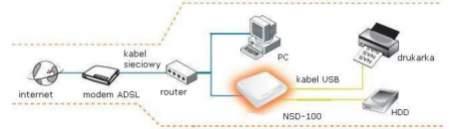 Przykład połączenia urządzenia w sieci lokalnej