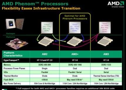Zaletą nowych procesorów jest niewątpliwie ich kompatybilność ze starszymi podstawkami AM2. Mają także pasować do przyszłych AM3. Oczywiście przy zmianach podstawek automatycznie rezygnujecie z pewnych często istotnych funkcji wpływających na wydajność komputera