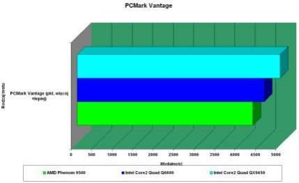 Wyniki testów w PCMark Vantage