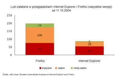 Liczba luk załatanych w Internet Explorerze i Firefoksie w ciągu ostatnich trzech lat