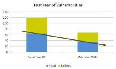 Vista - mniej dziur niż w XP, Ubuntu i Mac OS X