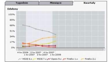 Udział przeglądarek w polskim rynku (badania gemiusTraffic) - rzut oka na kolejne kwartały sugeruje, że Mozilla Firefox przyhamowała, największy spadek notuje IE6, a największy zysk - IE7.