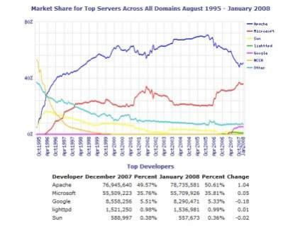 Badania popularności serwerów WWW prowadzone przez firmę Netcraft