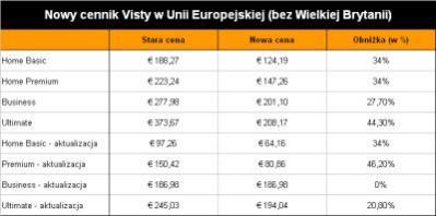 Nowy cennik Windows Visty w wersji pudełkowej (BOX) w Unii Europejskiej