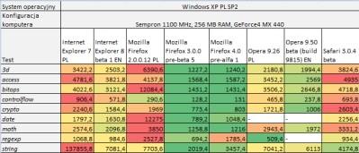 Najlepsza przeglądarka to Firefox 3, a najgorsza to...
