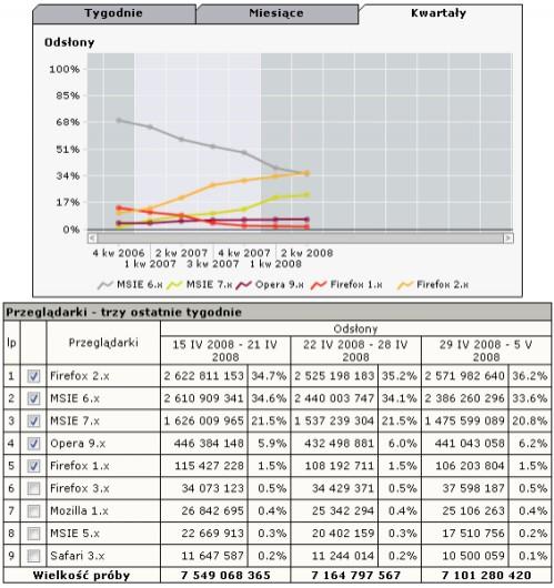Ranking popularności przeglądarek w tygodniu 29 IV 2008 - 5 V 2008 (źródło: gemiusTraffic, Ranking.pl)