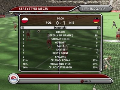 Statystyki meczu