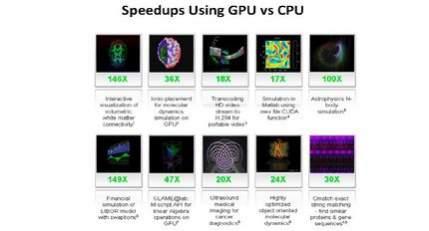 Ile można zyskać na wykorzystaniu GPU zamiast CPU w szczególnych rodzajach obliczeń korzystających z przetwarzania strumieniowego
