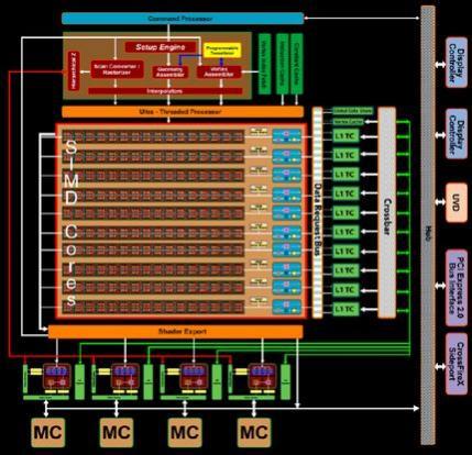 Schemat budowy procesora graficznego ATI RV770