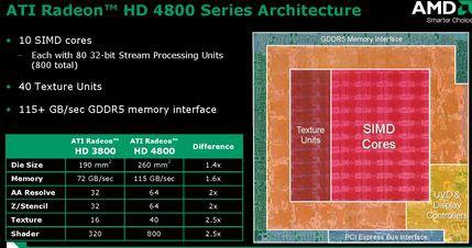 Elementy składowe procesora RV770