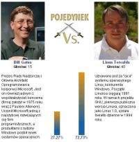 Pojedynek - Gates vs. Torvalds