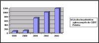 Liczba zgłoszeń do CERT Polska w kolejnych latach