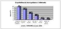 NetTrack: 7 mln internautów w marcu
