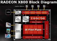 ATI kontratakuje – Radeony X800 stają do walki z GeForce 6800