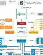 schemat budowy chipsetu VIA K8T800 Pro