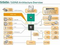 Schemat budowy chipsetu SiS656