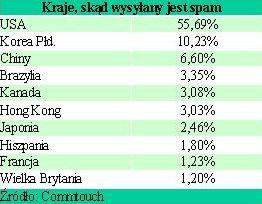 Grupa siejąca spam