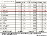 Polscy użytkownicy poszczególnych grup przeglądarek internetowych w ostatnich 3 tygodniach