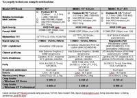 Parametry techniczne i ceny notebooków M600