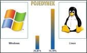 Linux wygrywa Pojedynek!